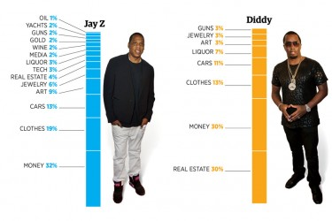 Lyrical Portfolios of Hip-Hop's Wealthiest