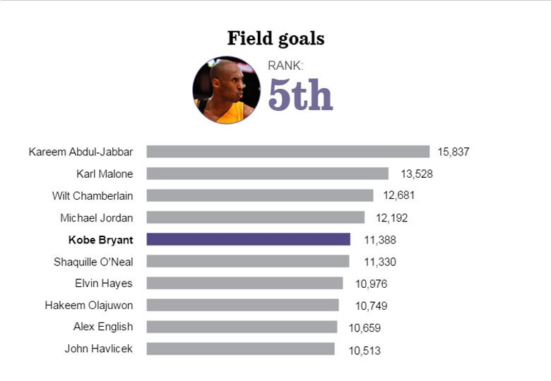 Kobe Bryant career infographics