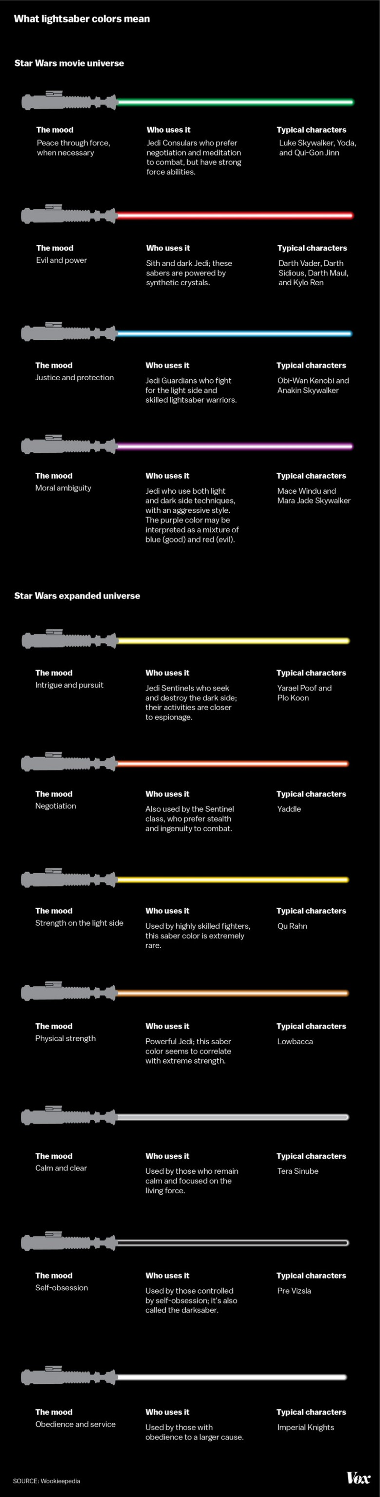 Star Wars lightsaber colors