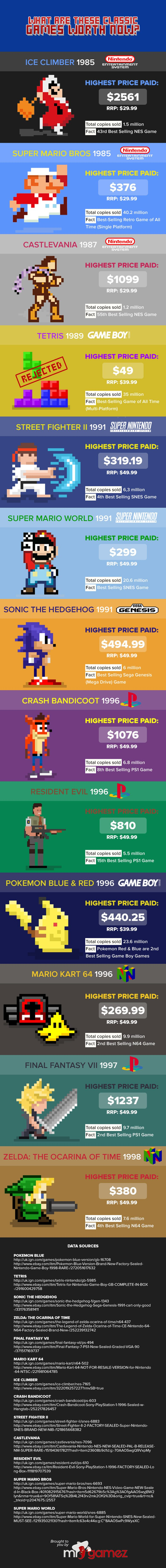 Retro Games Infographic