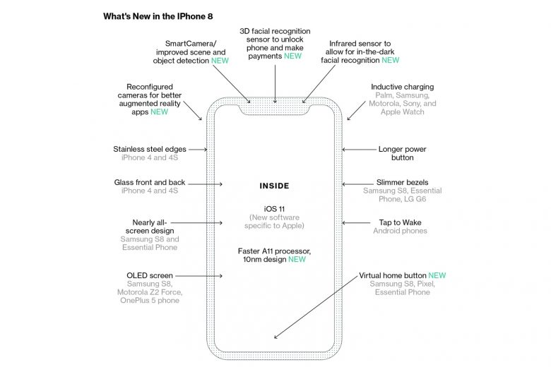 Apple iPhone 8 diagram